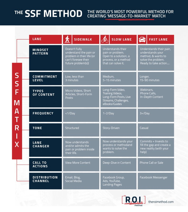 How To Grow Your Business with The SSF Method (introducing the new SSF Matrix) 1